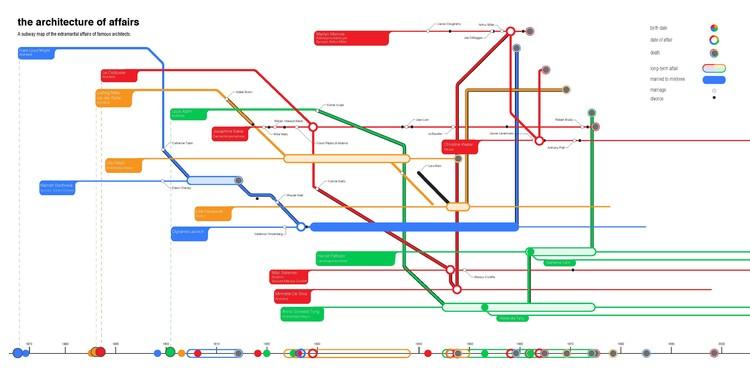 """""""La arquitectura de las cosas"""" - un mapa de metro de las relaciones extramaritales de arquitectos famosos. Imagen © Frank Jacobus. Cortesía de Laurence King Publishing"""