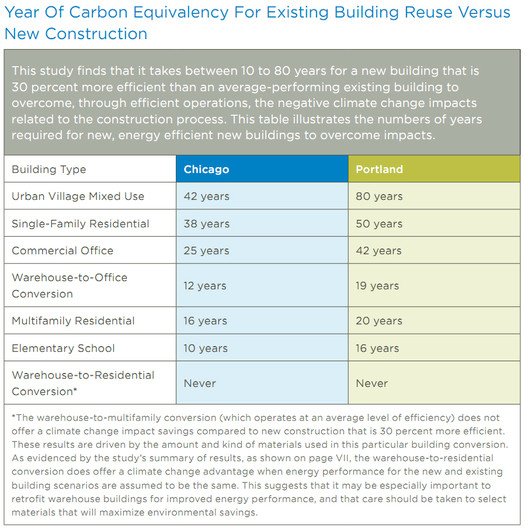 Via The Greenest Building: Quantifying the Environmental Value of Building Reuse