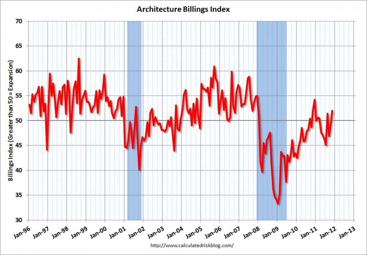 Architecture Billing Index, November - www.calculatedriskblog.com