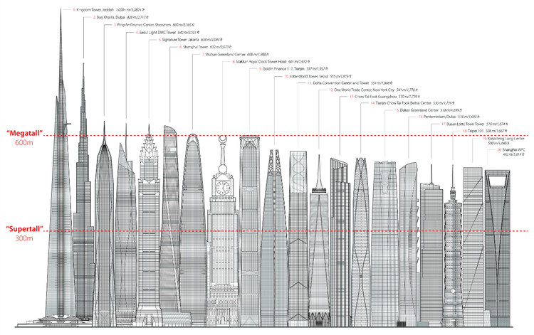 Tallest Skyline © CTBUH