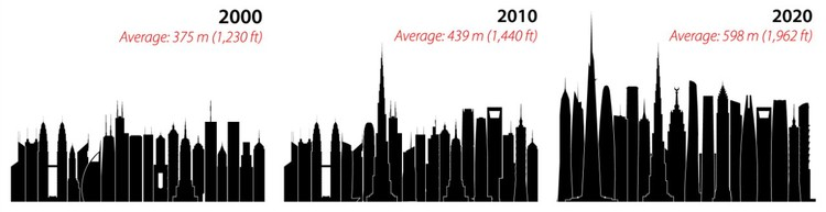 Tallest by Decade © CTBUH