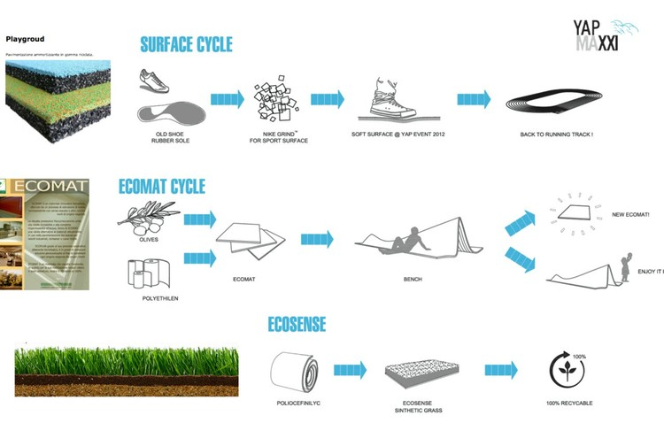 Materials Cycle - Courtesy of Very Very Architecture Office