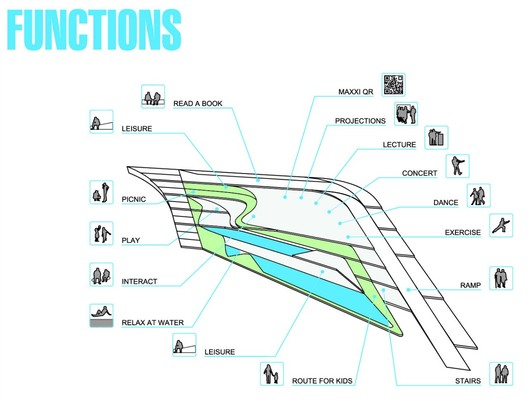 Functions - Courtesy of Very Very Architecture Office