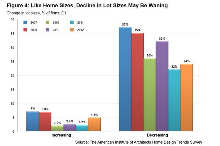 © AIA Home Design Trend Survey