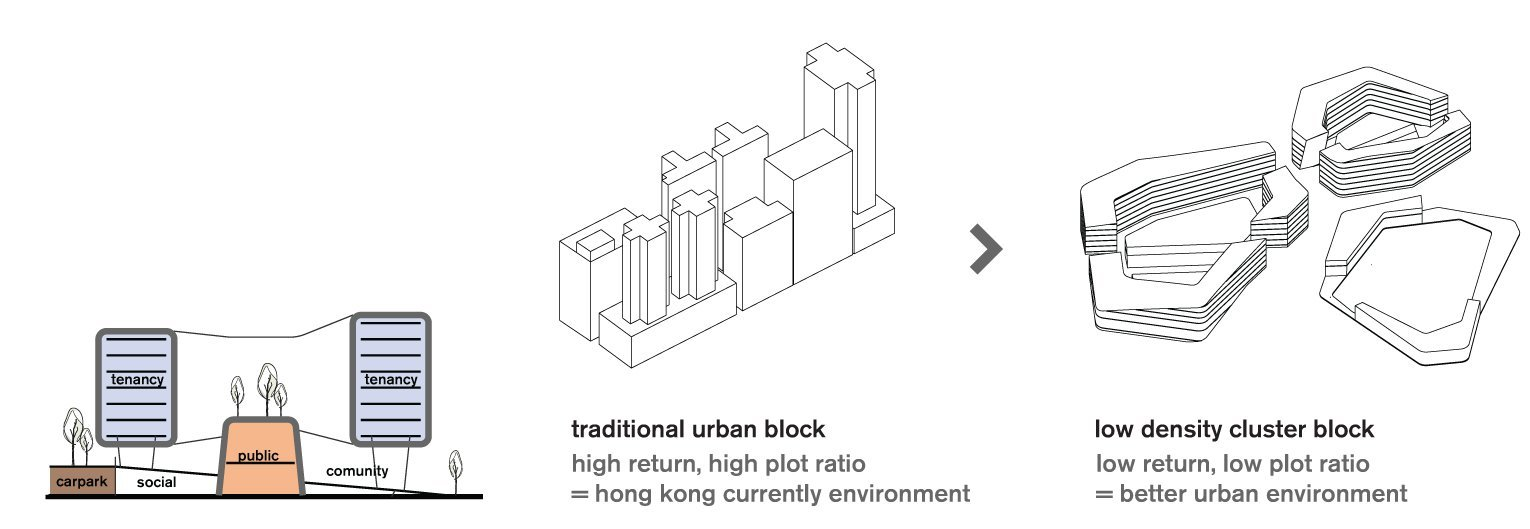 Gallery of north point harbour urban planning concept for Concept architectural definition