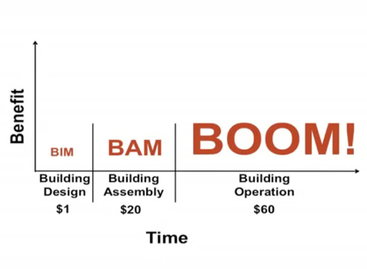 """The Future of the Building Industry: BIM-BAM-BOOM!"" Screen Shot"