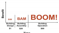 The Future of the Building Industry: BIM-BAM-BOOM!