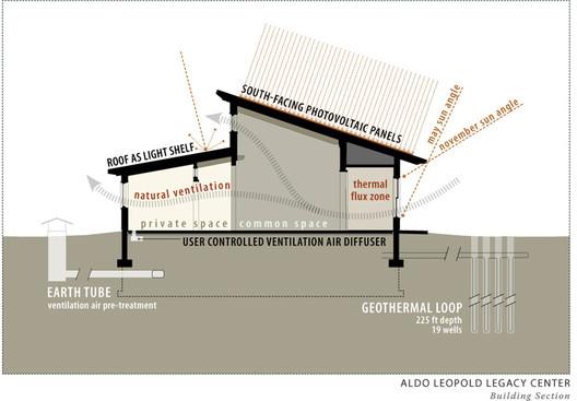 LEED Platinum: Aldo Leopold Legacy Center/ Baraboo, Wisconsin /The Kubala Washatko Architects, Inc. (image courtesyThe Kubala Washatko Architects, Inc.)