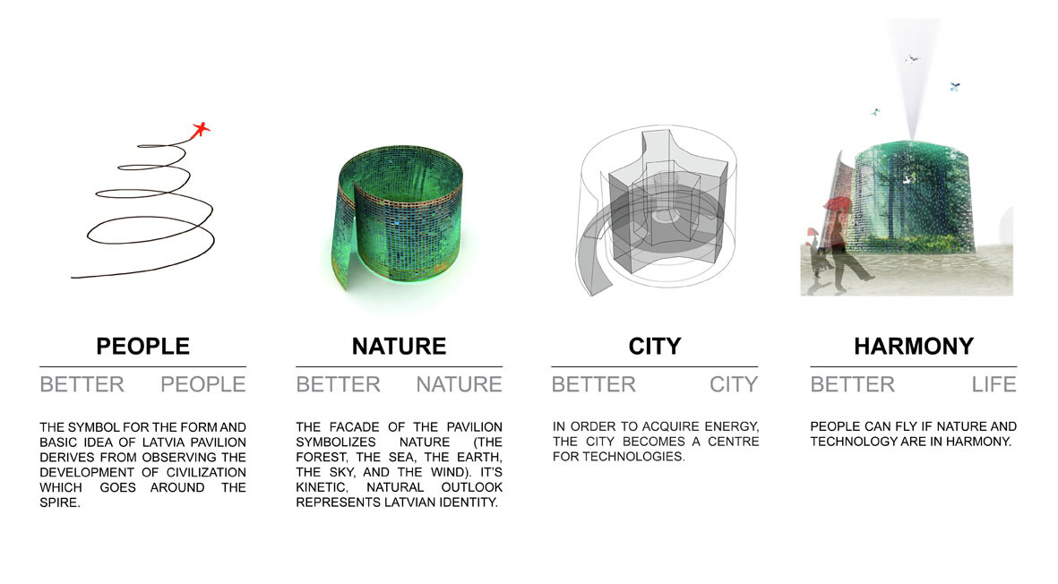 Gallery of latvia pavilion for shanghai world expo 2010 5 for Concept expo