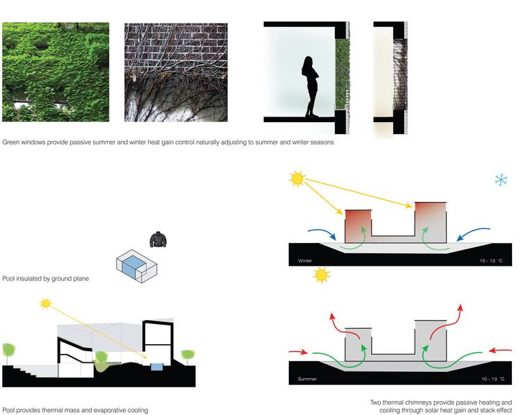 bio-climate diagrams