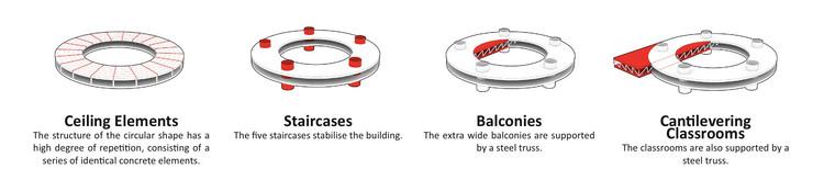 Structure diagram © BIG