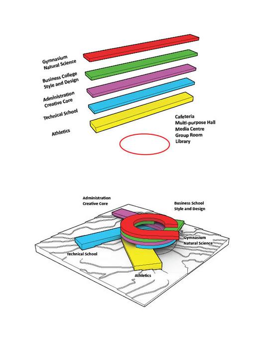 Functions diagram © BIG