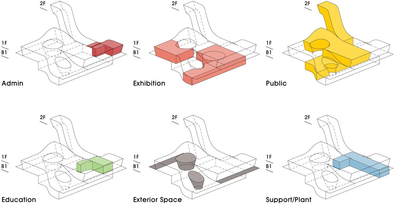 Gallery of saemangum exhibition center poly 18 for Architecture zoning