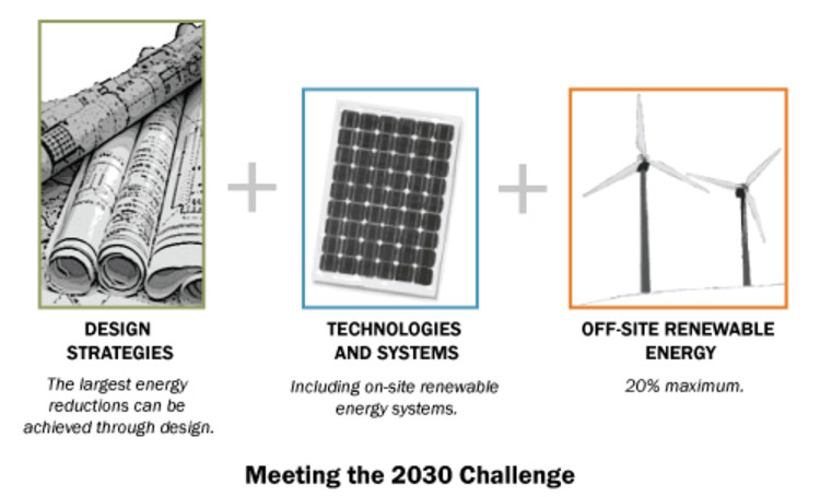 © 2010 2030, Inc. / Architecture 2030