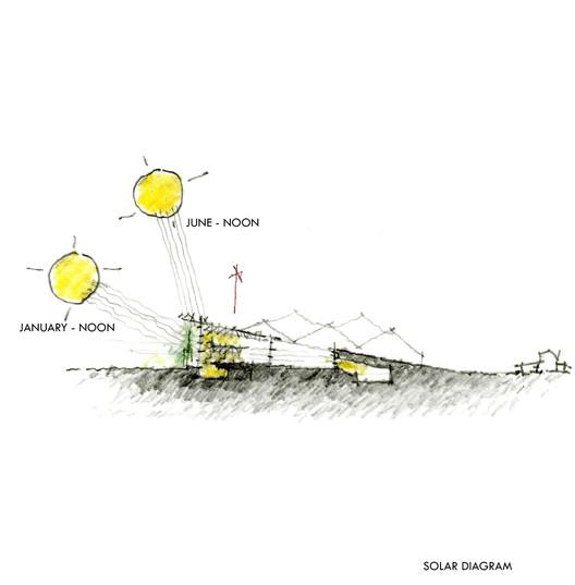 solar diagram