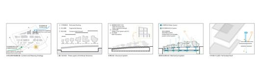 sustainable design principles diagram