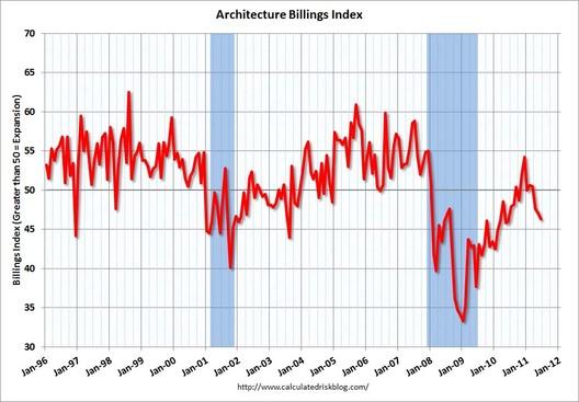 ABI June Chart via CalculatedRiskBlog