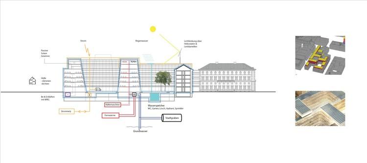 sustainable diagram