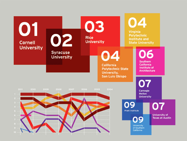gallery of 2011 united states best architecture schools - 1