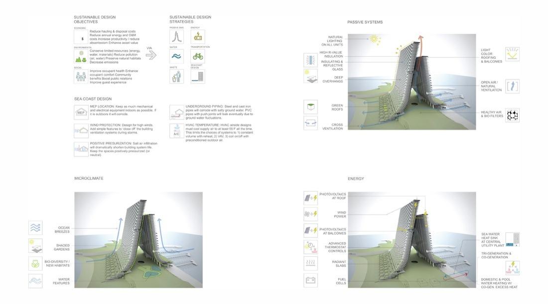 Architecture Design Diagram exellent architecture design diagram architectural representation