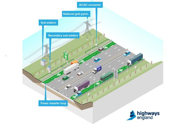 Carretera eléctrica. Image © Departamento de Carreteras del Reino Unido