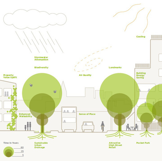 The Planners' Guide to Trees in the Urban Landscape