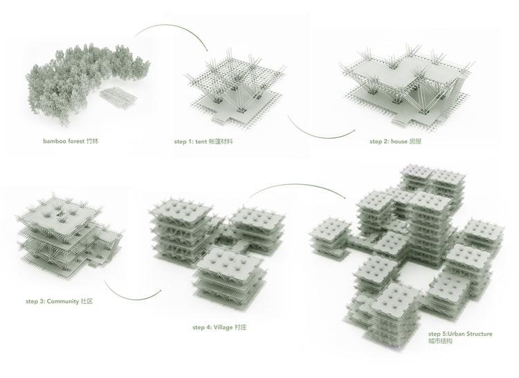 Especulación de futuros desarrollos. Imagen cortesía de Penda