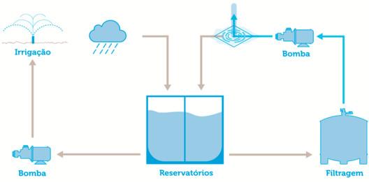 Presença da água. Image via Prefeitura de São Paulo