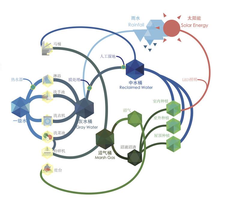 Solución de sistema integrado