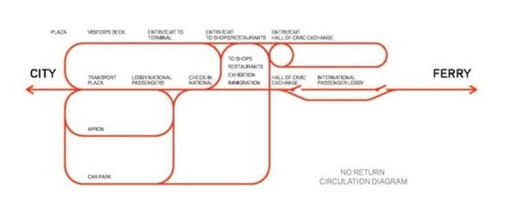 Diagrama de Circulación
