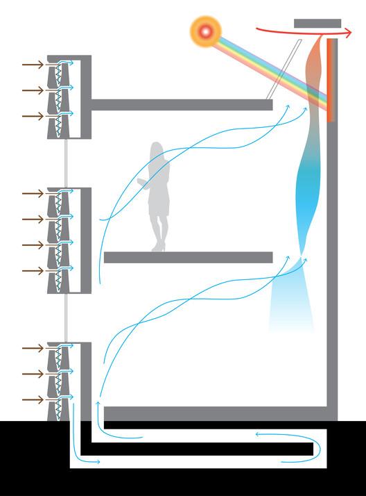Breathe Brick puede trabajar en conjunción con un sistema pasivo acondicionado, tales como un laberinto geotérmico y una chimenea solar. La eficiencia de Breathe Brick sería mejorada cuando actúa en conjunto con un sistema de ventilación y el sistema de ventilación natural se podría mejorar mediante la distribución de aire exterior se filtró. Imagen. Image © Carmen Trudell