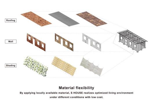 Material flexibility