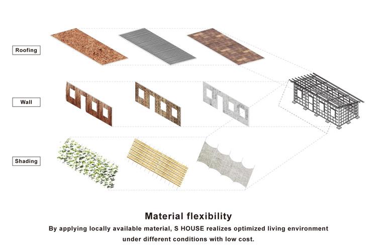 Flexibilidad material