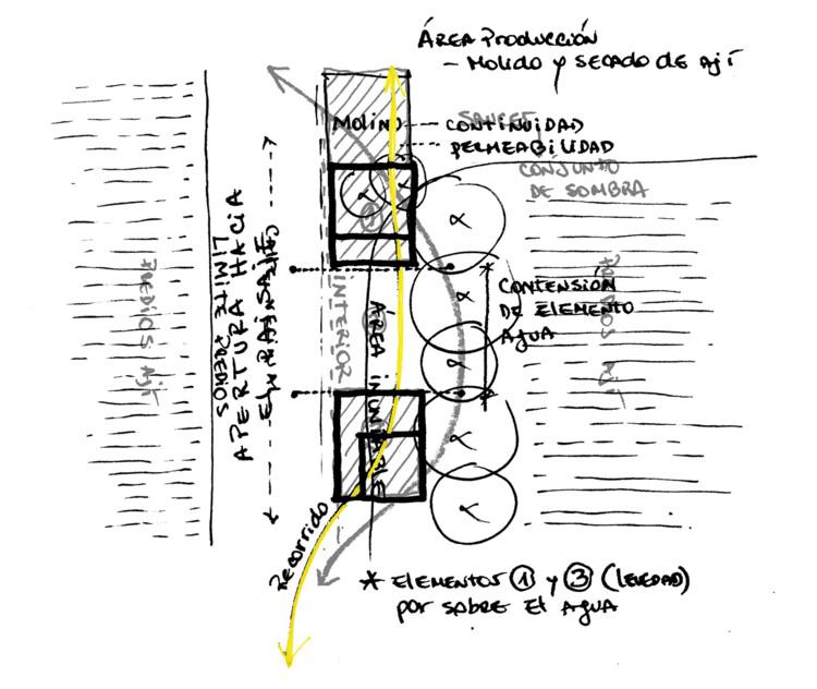 Esquema / Diagrama Propuesta