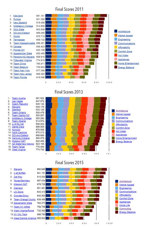 Total team scores in 2011, 2013 & 2015. Image via www.solardecathlon.gov