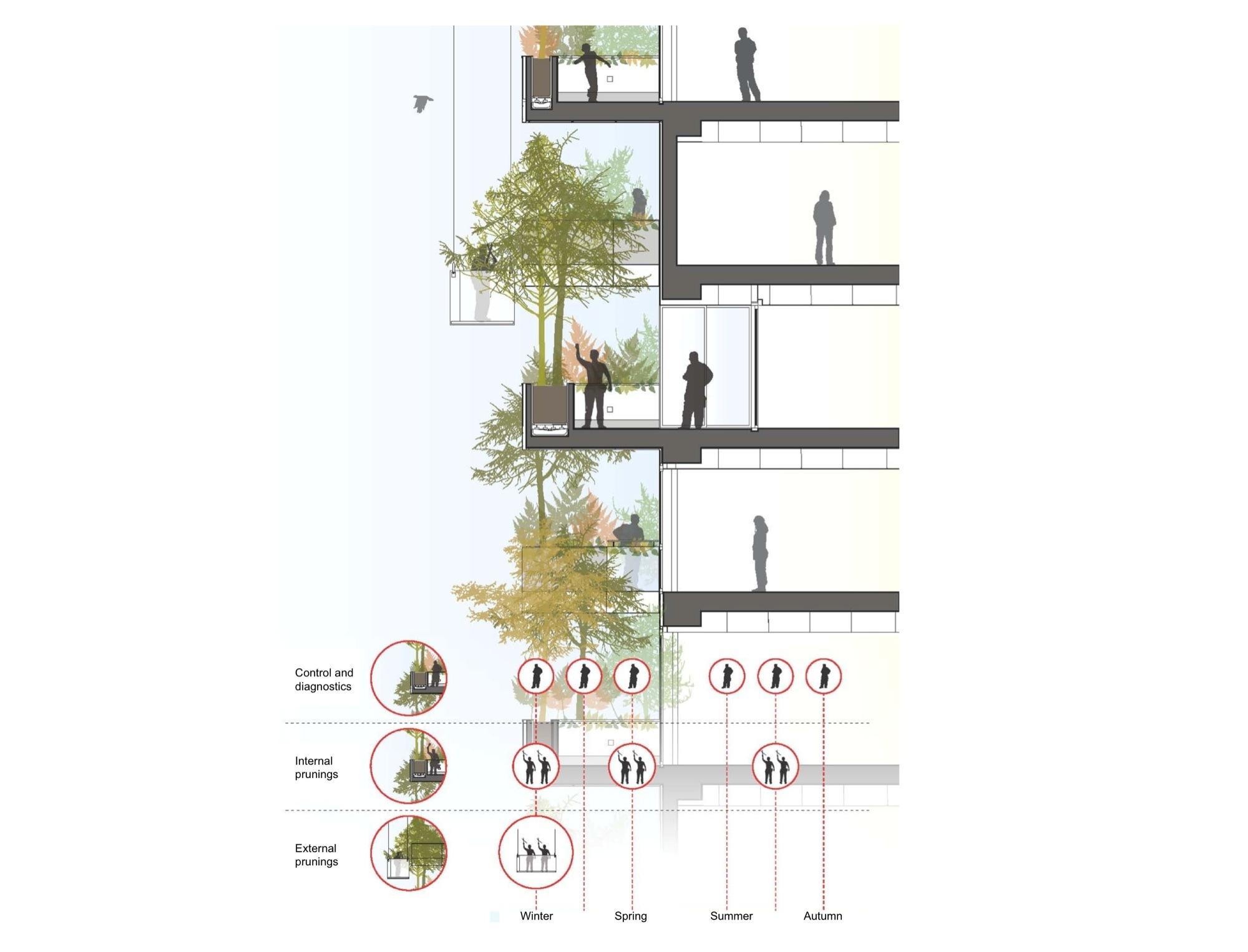 gallery of bosco verticale boeri studio 20. Black Bedroom Furniture Sets. Home Design Ideas