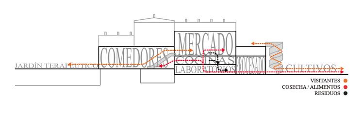 Diagrama programático y de flujos. Image Cortesía de Martínez Izaga Arquitectos