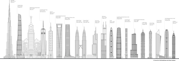 China's Newly Completed Shanghai Tower Is Now the 2nd Tallest Building in the World, Courtesy of CTBUH