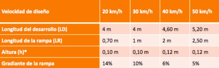 Reductores de Velocidad. Image © ITDP