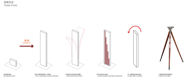 Building Form Diagram. Image Courtesy of PLP Architecture