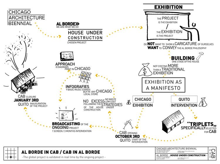 Cortesía de Bienal de Arquitectura de Chicago
