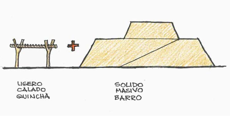 Concepto de diseño. Image Cortesía de Jorge Burga Bartra