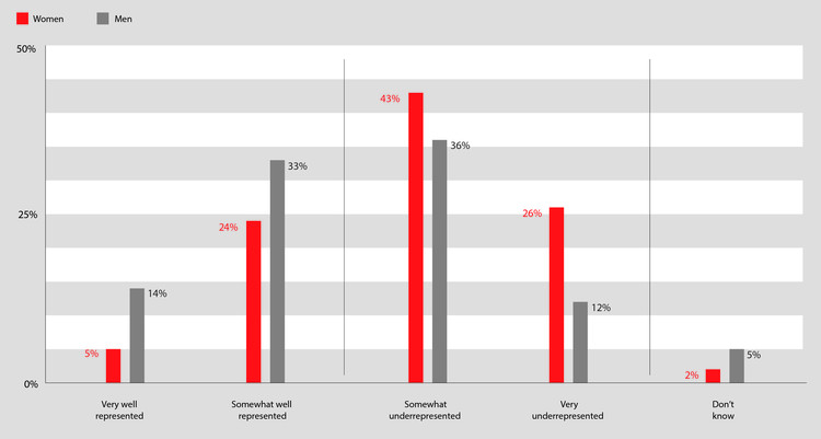 "Perceived representation of women in the field of architecture. ""Women strongly believe that there is not gender equity in the industry, but men are divided on the issue"". Image via The AIA's 'Diversity in the Profession of Architecture' report"