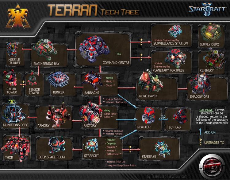 Arbol de tecnología Terran de la versión beta de Starcraft II, incluyendo los distintos edificios que podemos construir. © Blizzard Entertainment - 2010. Image