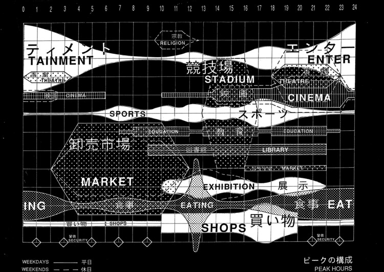 A time-based programmatic masterplan of Yokohama, OMA (1991). Image Courtesy of OMA