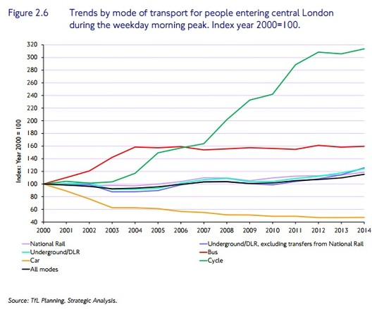 © Transport for London (TfL) Planning