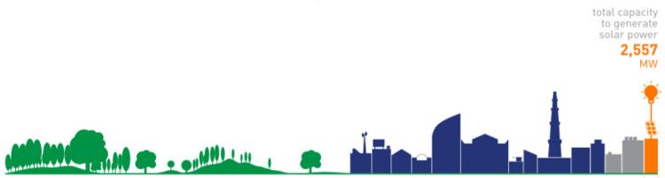 """© Fuente: """"Rooftop Revolution: Unleashing Delhi's Solar Potential"""""""