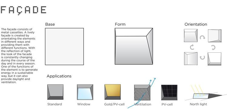 Diagrama: tratamiento de fachada. Imagen cortesía de LIAG architects