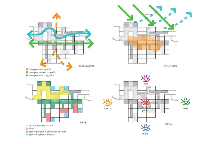 Casa Principal - Diagramas Sustentabilidade
