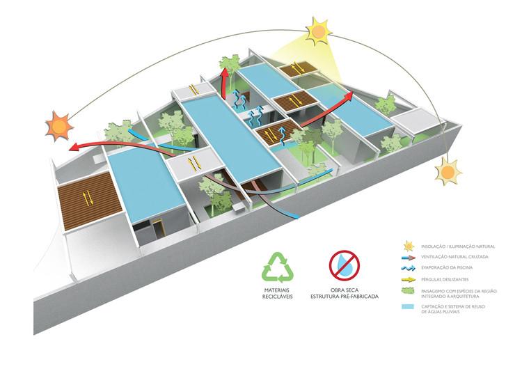 Diagrama Sustentabilidade